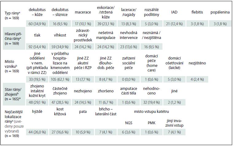 Přehledné informace o identifikovaných ranách (n = 169).