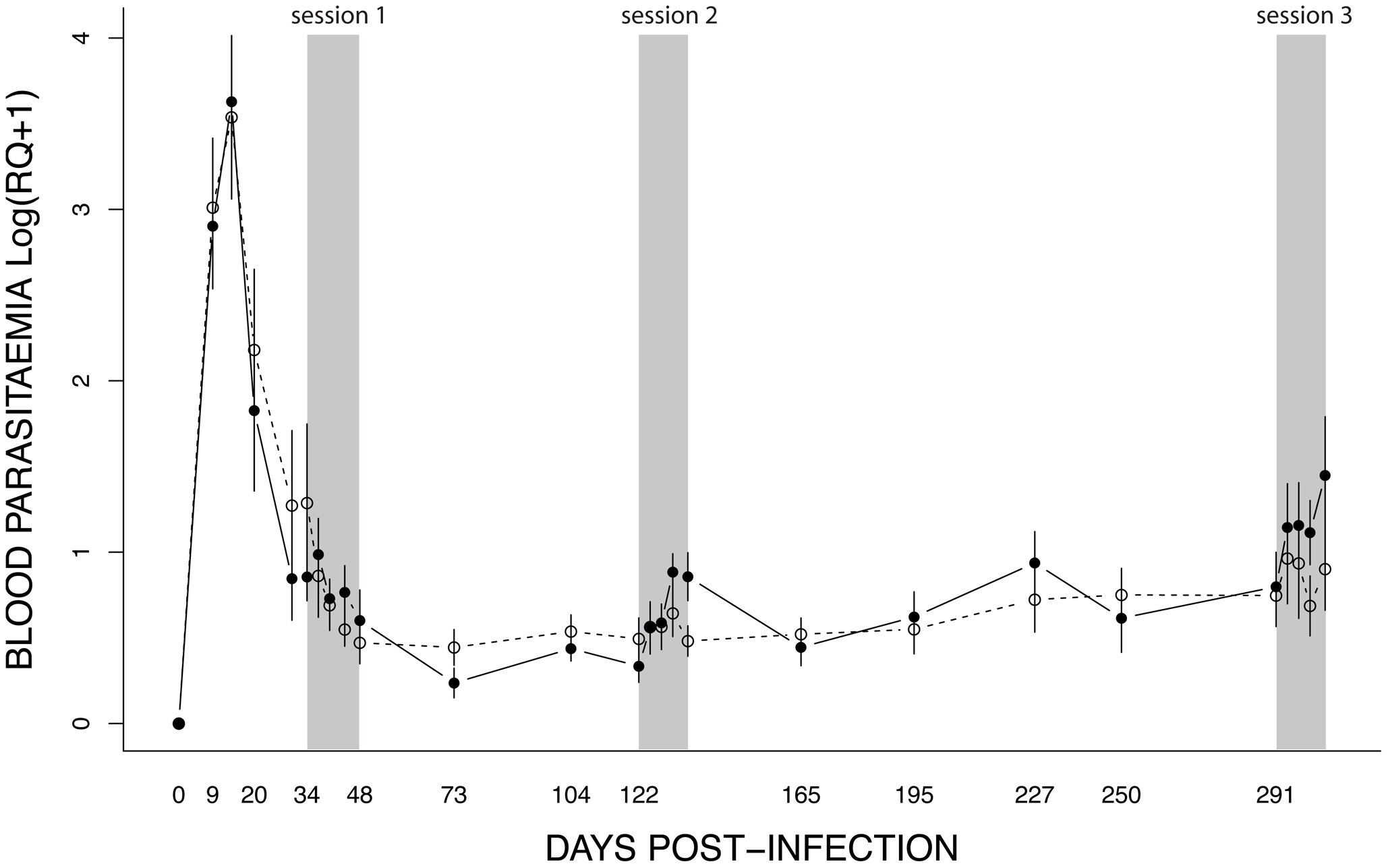 Dynamics of blood parasitaemia (Log(RQ+1), mean ± s.e.) of <i>Plasmodium relictum</i> (lineage SGS1) in birds that were either unexposed (open circles, dashed line) or exposed to mosquito bites (filled circles, solid line).