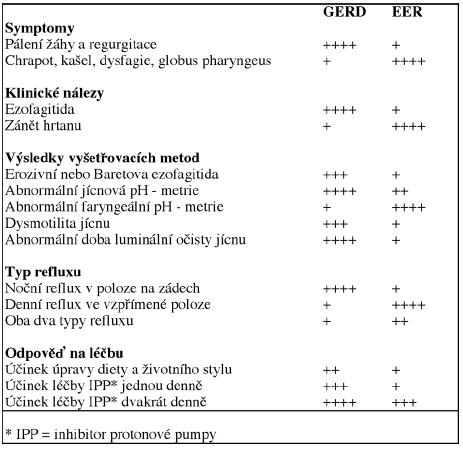 Přehled rozdílů mezi GERD a EER. podle Koufmana (21).