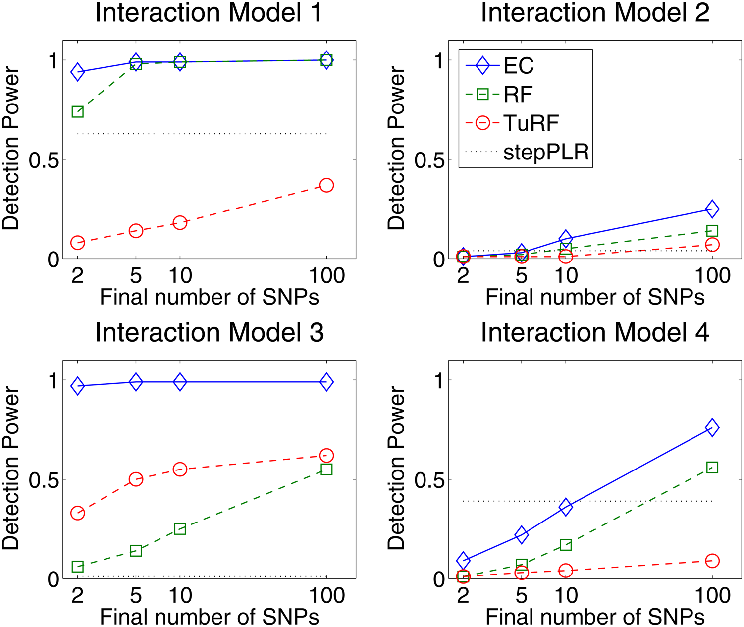 Detection power comparison of forward stepwise penalized logistic regression (stepPLR), Random Forests (RF), tuned Relief-F (TuRF) and Evaporative Cooling (EC) filter for 100 simulated replicates of each of the models defined in <em class=&quot;ref&quot;>Figure 1</em> using 500 cases and 500 controls and 1500 total SNPs.