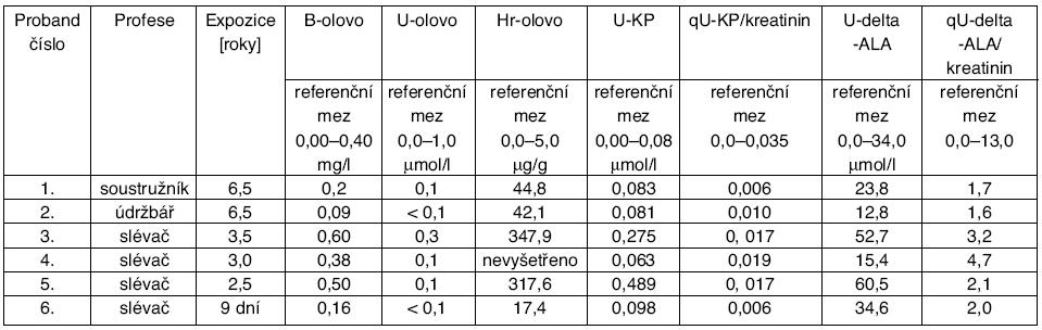 Výsledky toxikologického vyšetření ze 14. 10. 2005