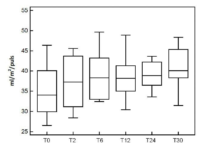 Tepový objem indexovaný na povrch těla během jednotlivých měření při aplikaci esmololu T0 – před začátkem infuze, T2 – 2 hod. po zahájení infuze, T6 – 6 hod. od zahájení infuze, T12 – 12 hod. od zahájení infuze, T24 – čas ukončení infuze, T30 – 6 hod po ukončení infuze esmololu
