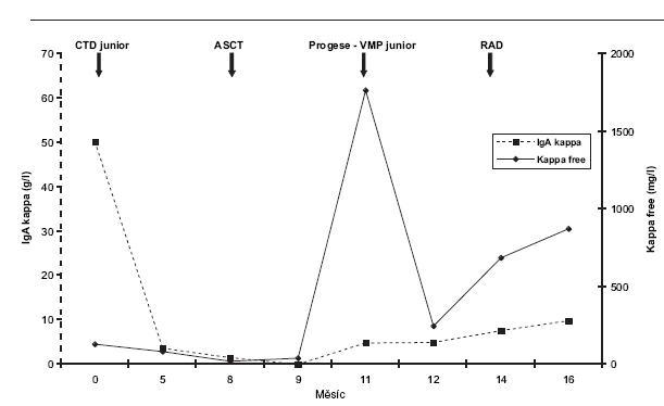 Průběh onemocnění, srovnání hladiny paraproteinu (IgA kappa) a volných lehkých řetězců kappa (Kappa free). CTD junior (Cyklofosfamid, Thalidomid, Dexametazon), ASCT (vysokodávkovaná chemoterapie s podporou autologního štěpu), VMP junior (Bortezomib, Melfalan, Prednizon), RAD (Lenalidomid, Adriablastin, Dexametazon).