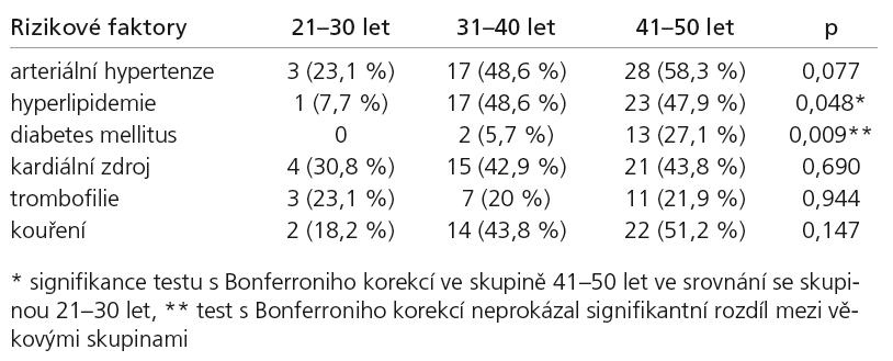 Distribuce vaskulárních rizikových faktorů ve třech věkových skupinách.
