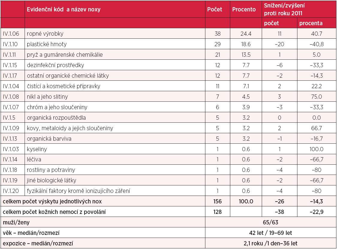 Kapitola IV – kožní nemoci z povolání v roce 2012, rozdělení podle vyvolávajících nox