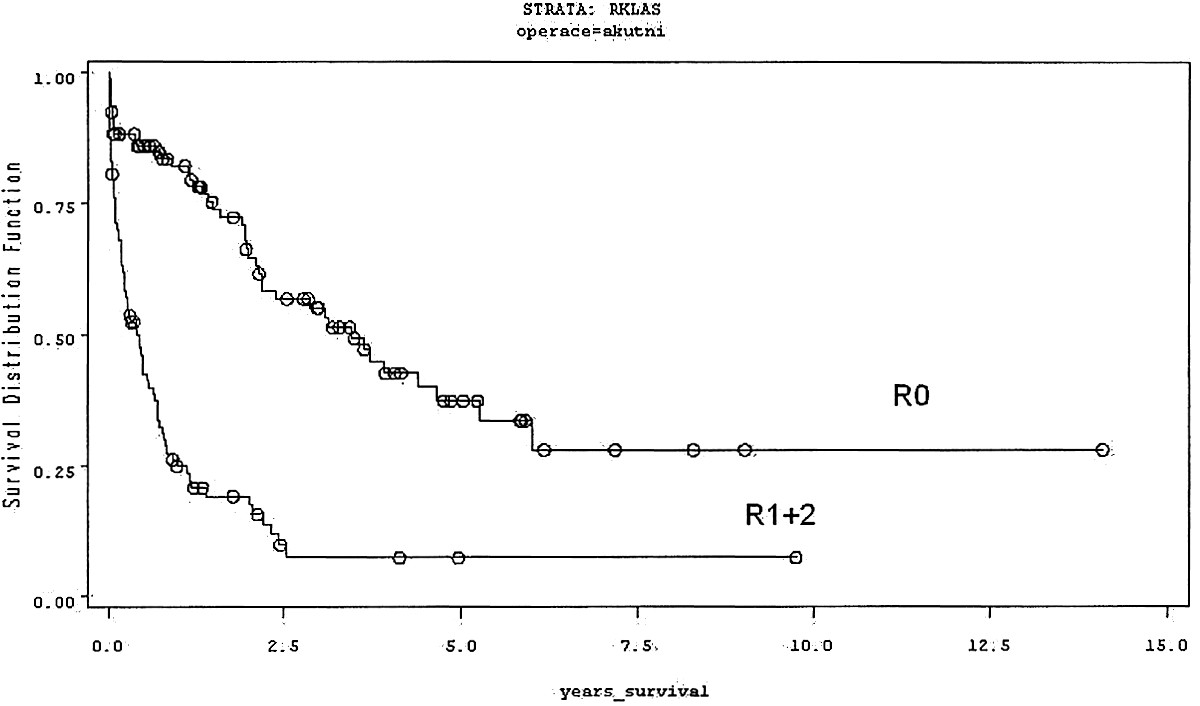 Dlouhodobé přežití akutně operovaných pacientů s KRC podle Kaplana-Meiera – srovnání R0 vers. R1+2, rozdíl je statisticky významný (p < 0,0001) Graph 1. Kaplan-Meier analysis of long- term survival rates in urgently operated patients with colorectal carcinomas–R0 versus R1+2, the difference is statistically significant (p < 0. 0001)