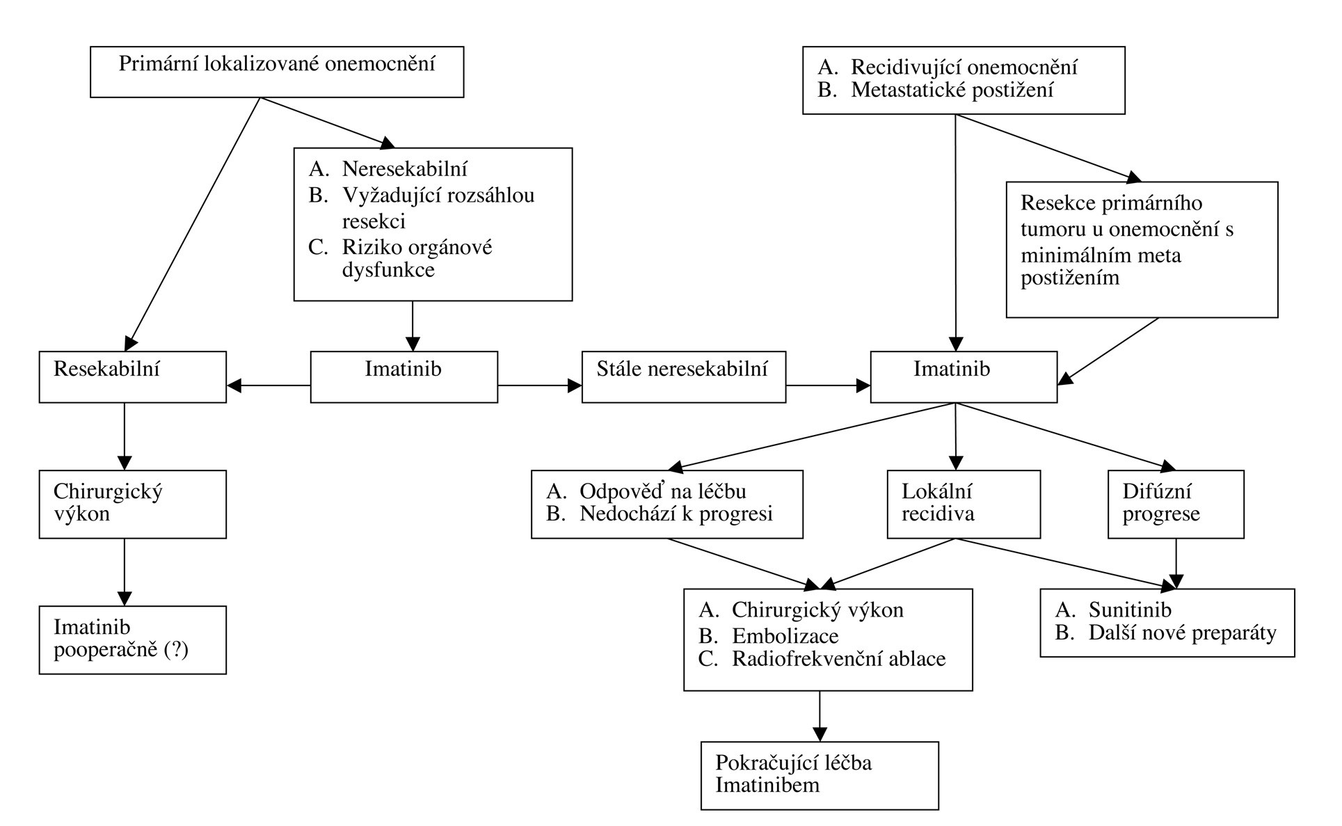 Algoritmus doporučeného léčebného postupu při postižení GIST – upraveno dle Gold & DeMateo [54]