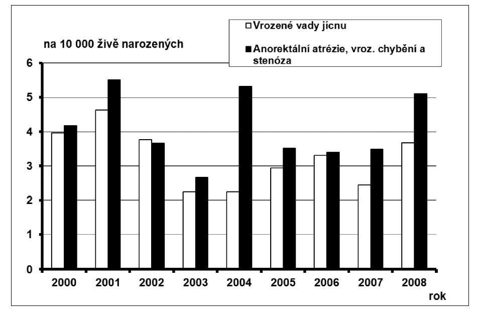 Průměrné incidence vybraných diagnóz vrozené vady u narozených dětí, na 10 000 živě narozených, ČR, 2000 – 2008