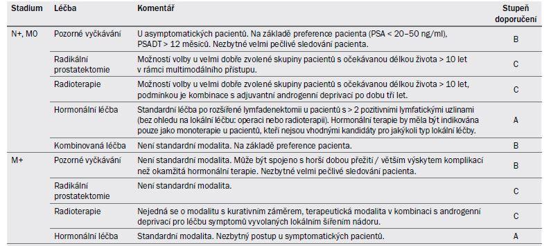 Souhrn poznatků pro primární léčbu karcinomu prostaty