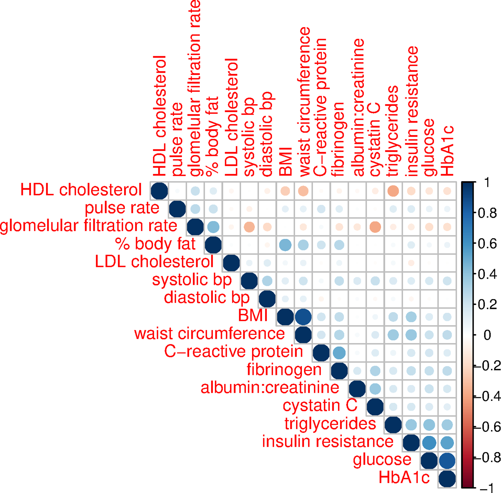 Correlation structure of biomarkers, ages 20–84, NHANES 1999–2002.