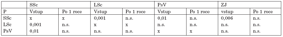 Srovnání exkrece U-DPD u jednotlivých skupin při vstupním vyšetření a po 1 roce.