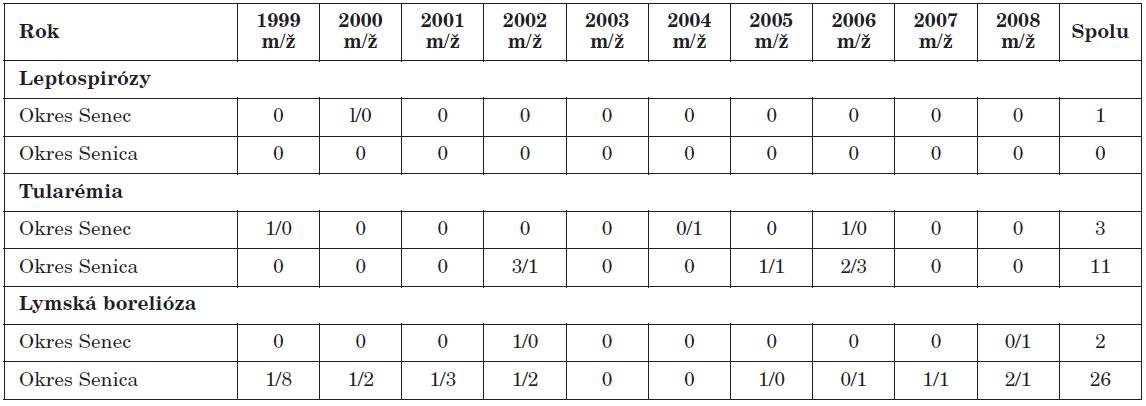 Počet hlásených ochorení na sledované nákazy v okrese Senec a Senica, roky 1999–2008 Table 3. Reported cases of the infections monitored in the Senec and Senica districts, 1999–2008