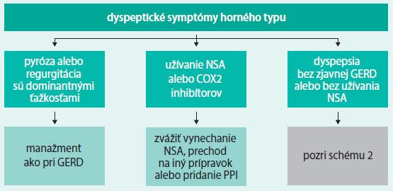 Schéma 1. Iniciálny manažment dyspepsie horného typu [7]