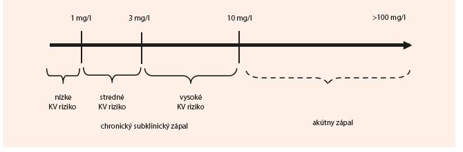 Schéma 2. Klinická aplikácia hs-CRP pre predikciu kardiovaskulárneho rizika