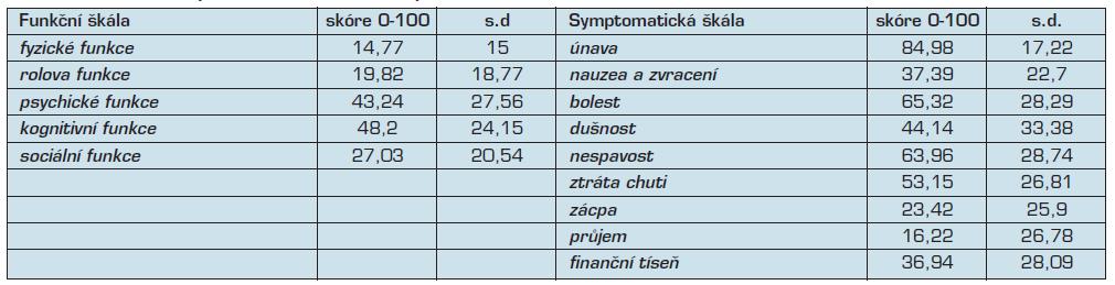 Hodnocení kvality života terminálně nemocných dotazníkem EORTC-QLQ-30