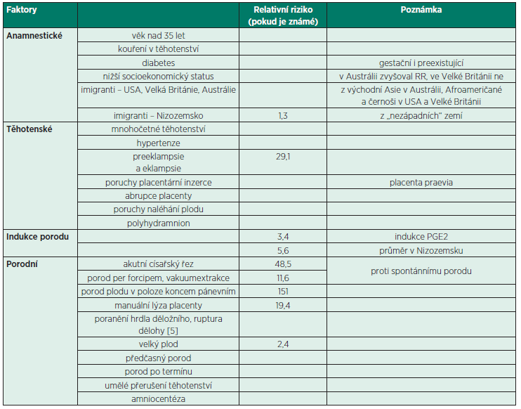Přehled rizikových faktorů a relativních rizik pro vznik AFE