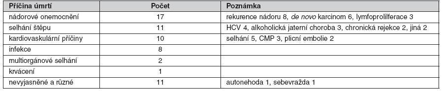 Pozdní příčiny úmrtí po transplantaci jater (6 a více měsíců po transplantaci)