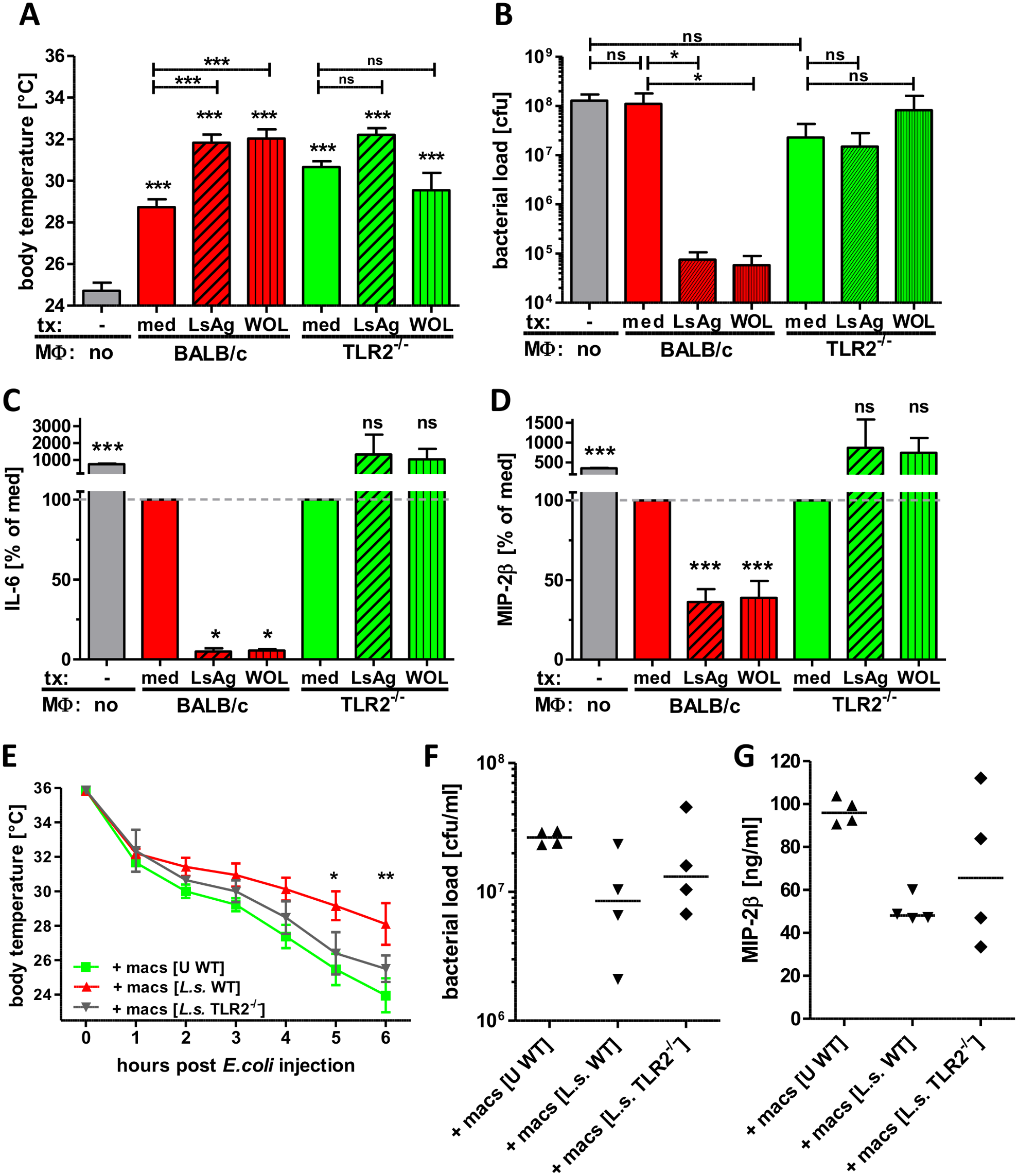 Transfer of primed macrophages improves <i>E. coli</i>-induced sepsis.