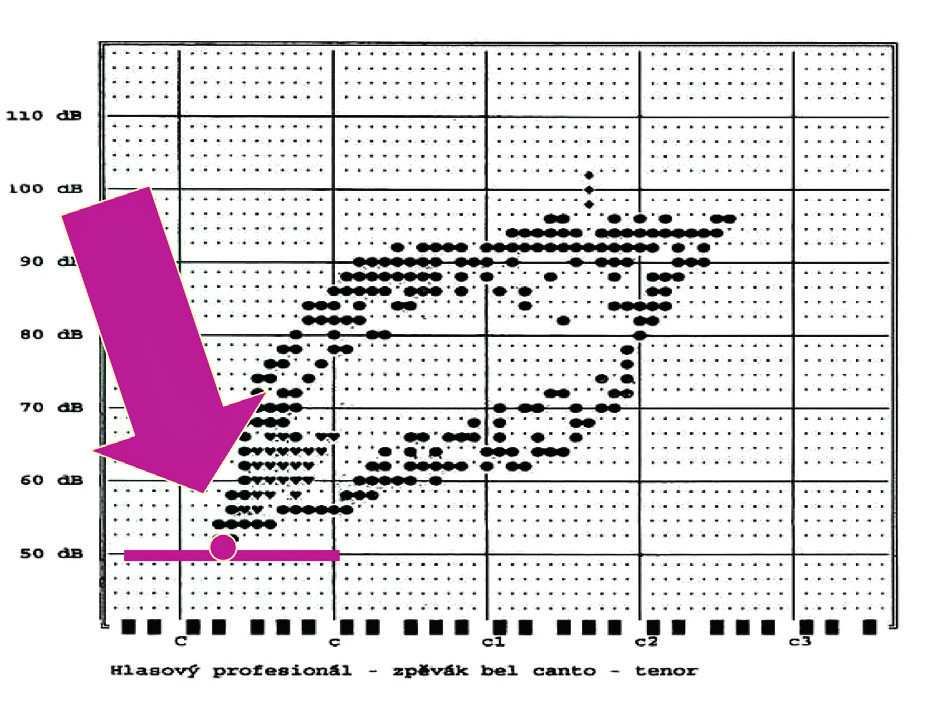 Nejnižší intenzita v dB (I-low).