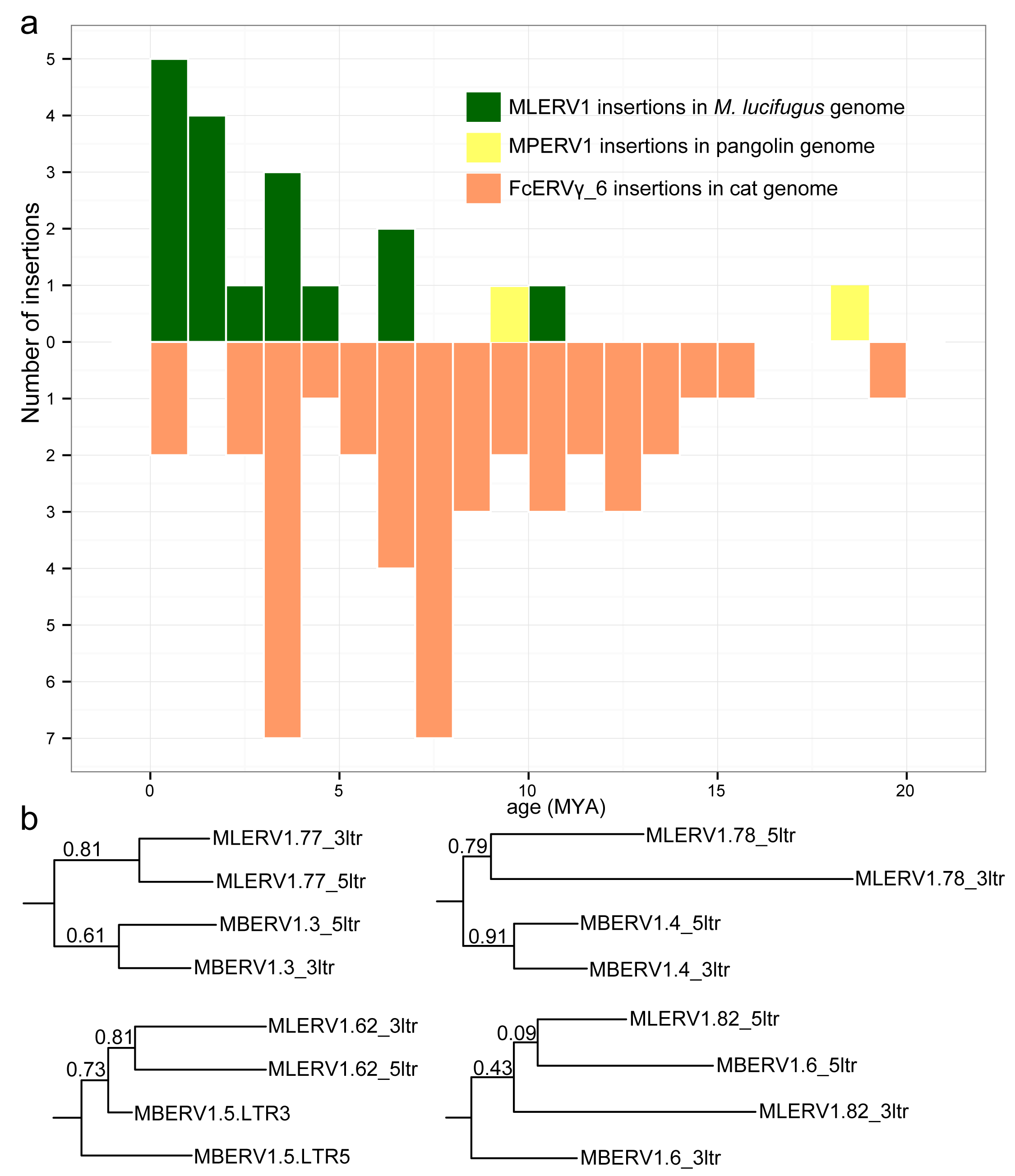Dating individual proviral insertions based on LTR-LTR divergence.