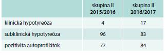 Počet pacientok s hypotyreózou (%) v skupine II