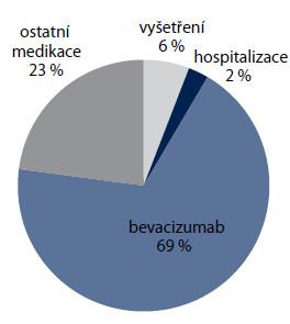 Struktura nákladů na léčbu do progrese onemocnění (n = 194).