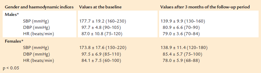 SBP, DBP and HR values of the patients, included in the study