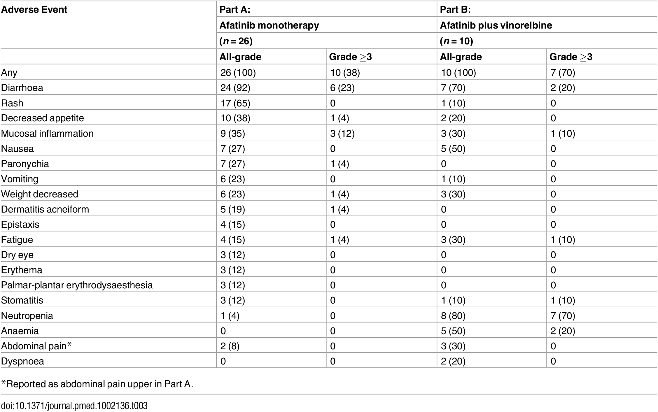 Most common treatment-related adverse events reported in ≥10% of patients.