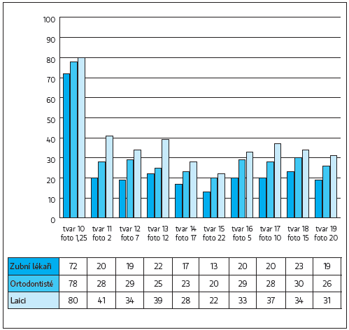 Průměrné ocenění jednotlivých tvarů pro střední řezáky