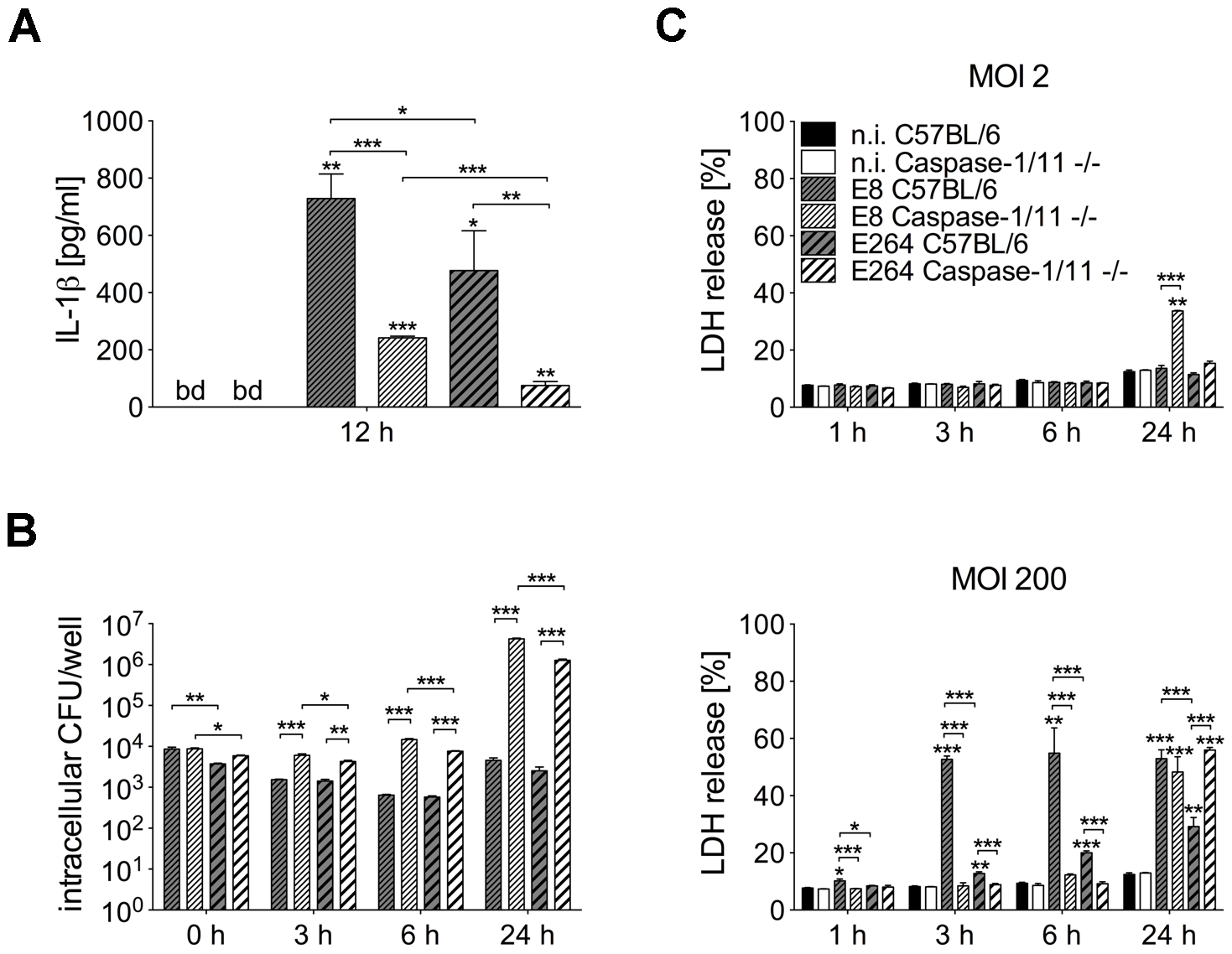 Course of cell death differs in caspase-1/11-deficient and wild-type macrophages infected with <i>Burkholderia</i>.