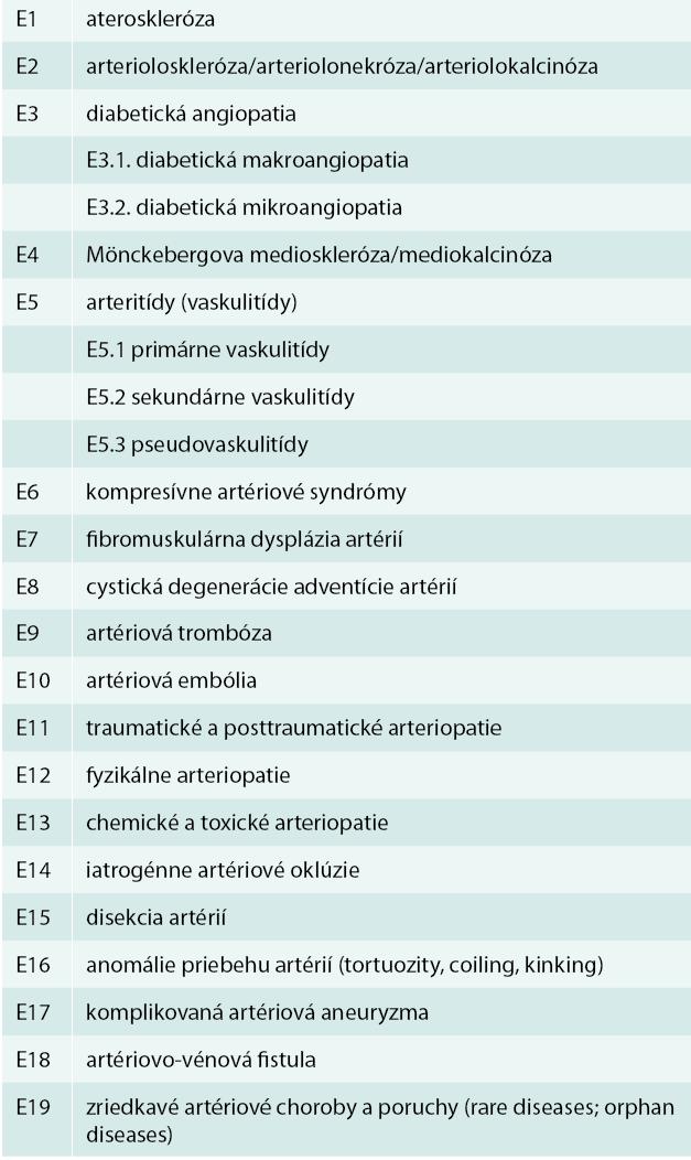 Etiológia orgánovocievnych artériových ischemických chorôb (morbus fundamentalis; elementaris; causalis)