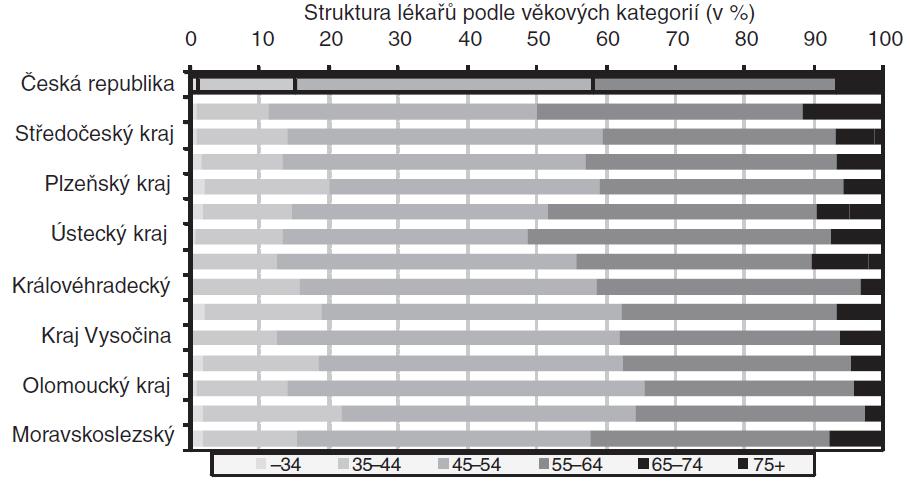 Porovnání struktury lékařů z oboru praktické lékařství pro děti a dorost podle věkových kategorií, kraje ČR, 31. 12. 2007.