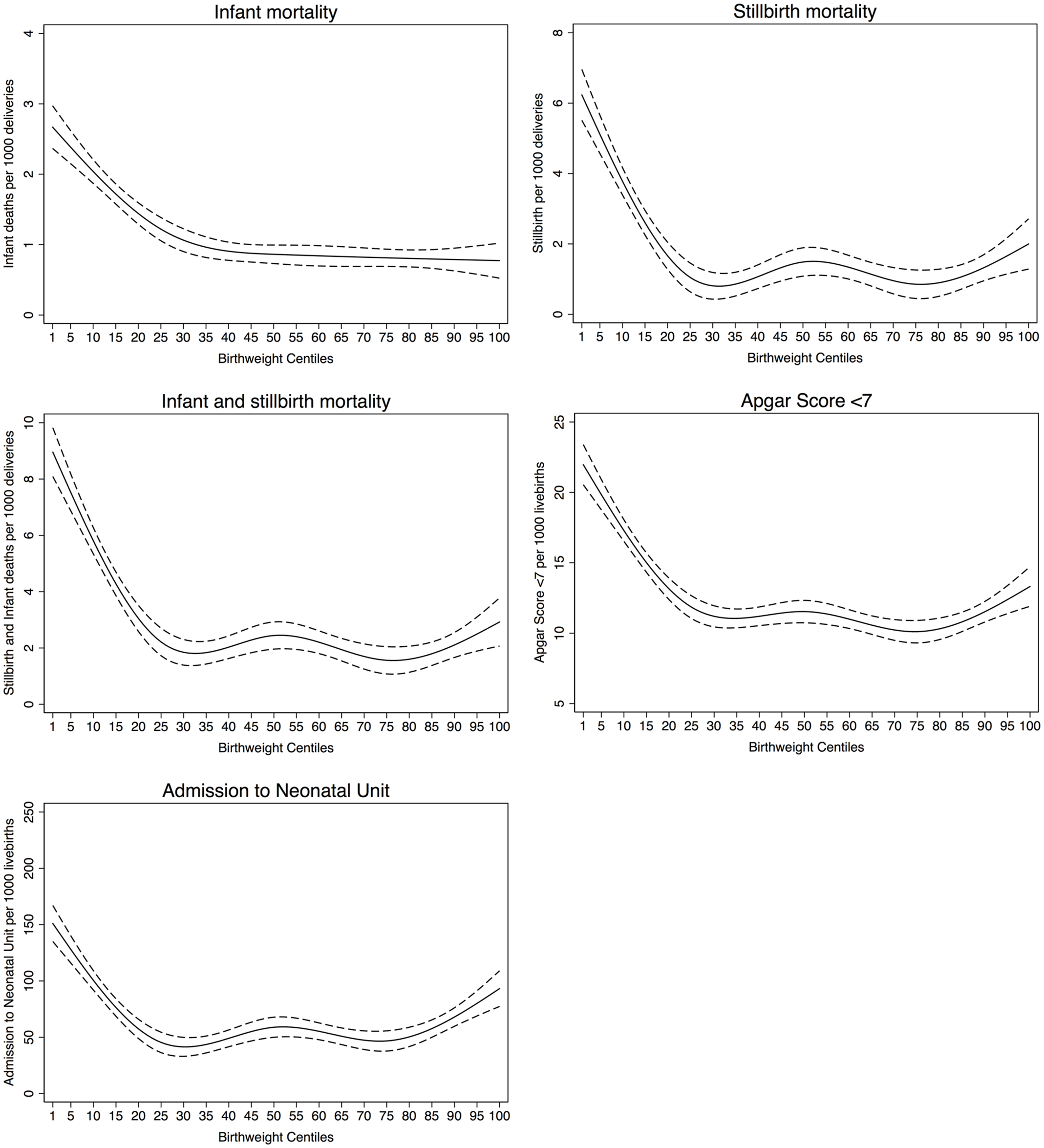 Mortality and morbidity outcomes relative to noncustomised birth weight centiles.