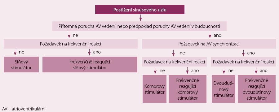 Algoritmus výběru stimulačního systému u pacientů s postižením sinusového uzlu.