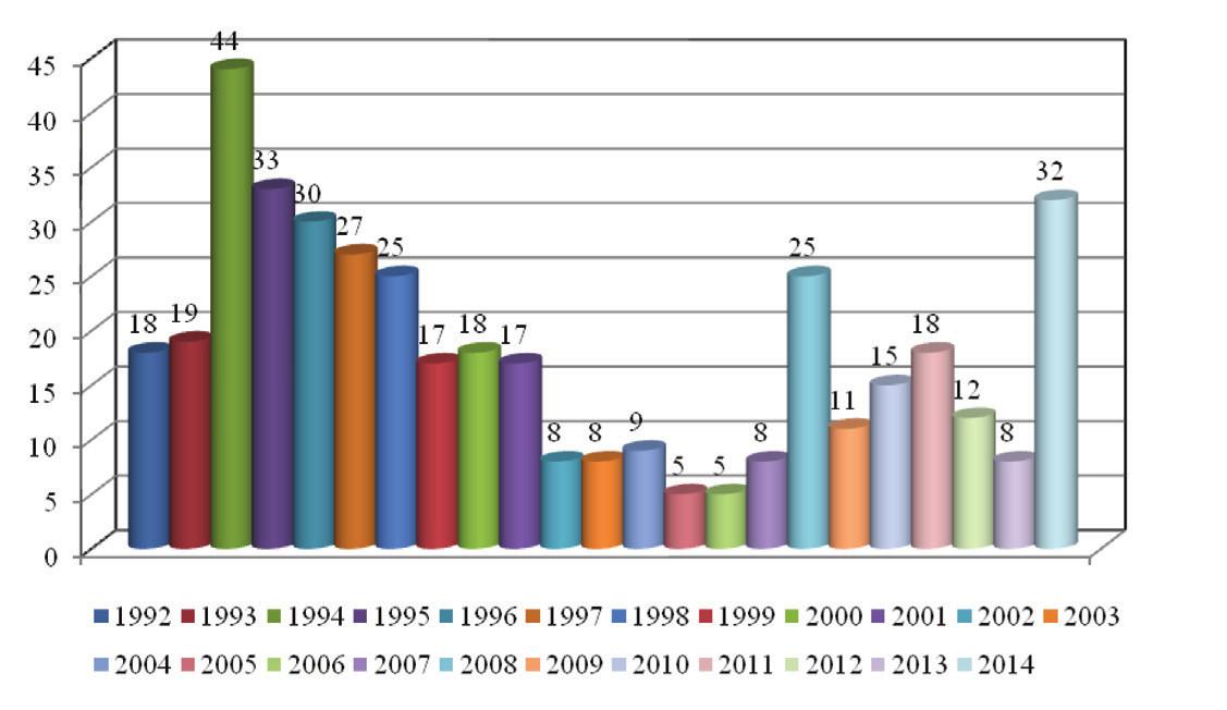 Dezinfekční přípravky v ČR v letech 1992–2014