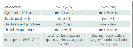 Patients with orbital cellulitis – data analysis (n = 18).