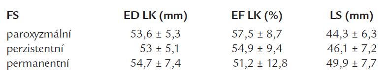 Echokardiografické parametry u pacientů s FS.