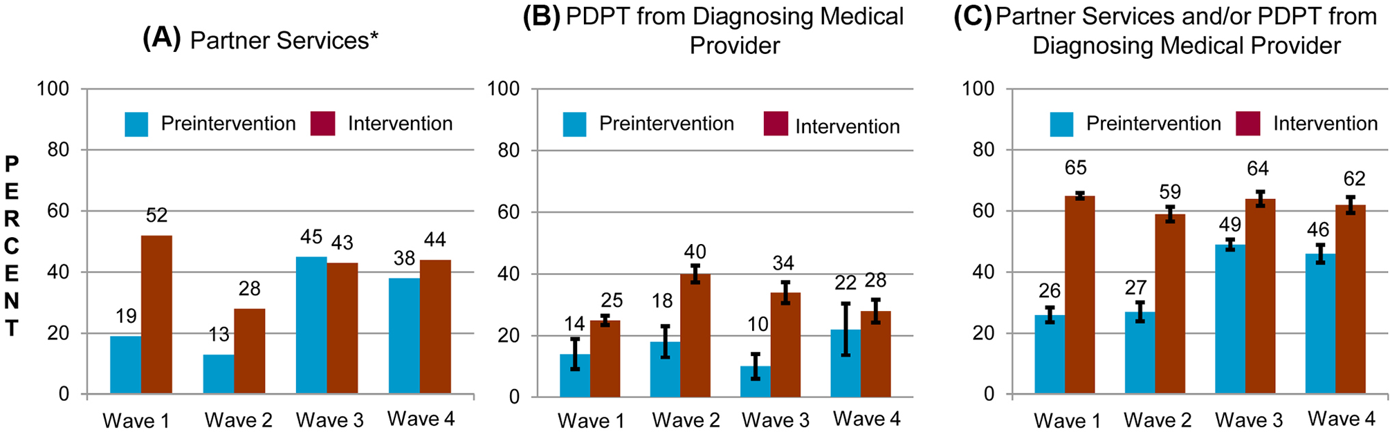 Percentage of persons with gonorrhea or chlamydial infection who received components of the study intervention in periods before and during the study intervention, by study wave.