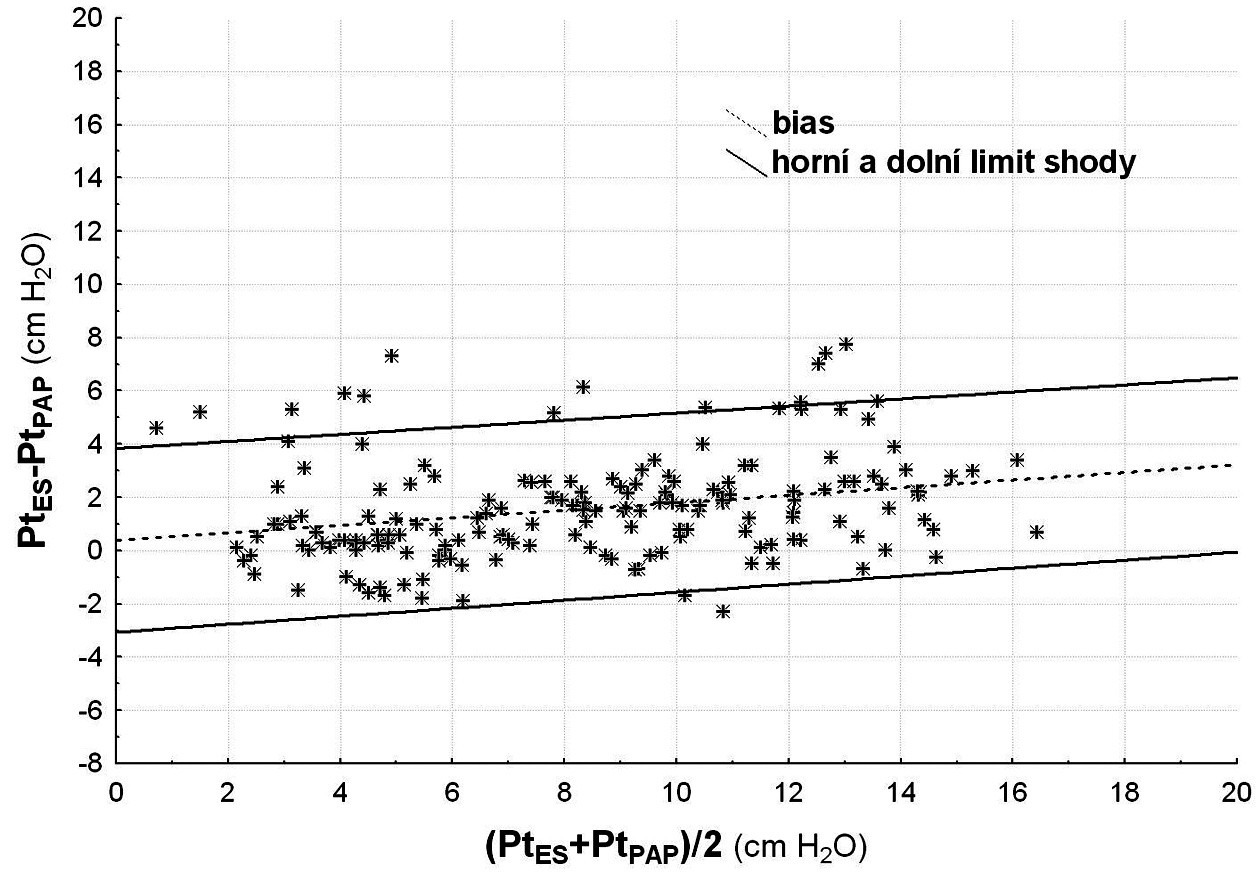 Chyba měření transalveolárního tlaku pomocí PAP Graf podle Bland-Altmana pro Pt<sub>PAOP</sub>, vysvětlení viz graf 2. Bias měření pomocí tlaku v zaklínění (dPt<sub>PAP</sub>) – přerušovaná přímka – rostl s nárůstem měřené hodnoty (r = 0,26, p < 0,001), limit shody (nepřerušovaná přímka) se významně nerozšiřoval.