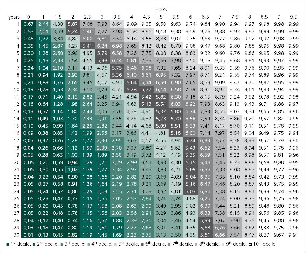 Multiple Sclerosis Severity Score vygenerované v souboru 9 892 evropských RS pacientů.