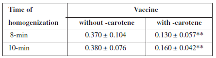 Peroxide value of vaccines after preparation by 8-min and 10-min homogenization