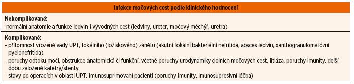 Rozdělení infekcí močových cest podle klinického hodnocení.
