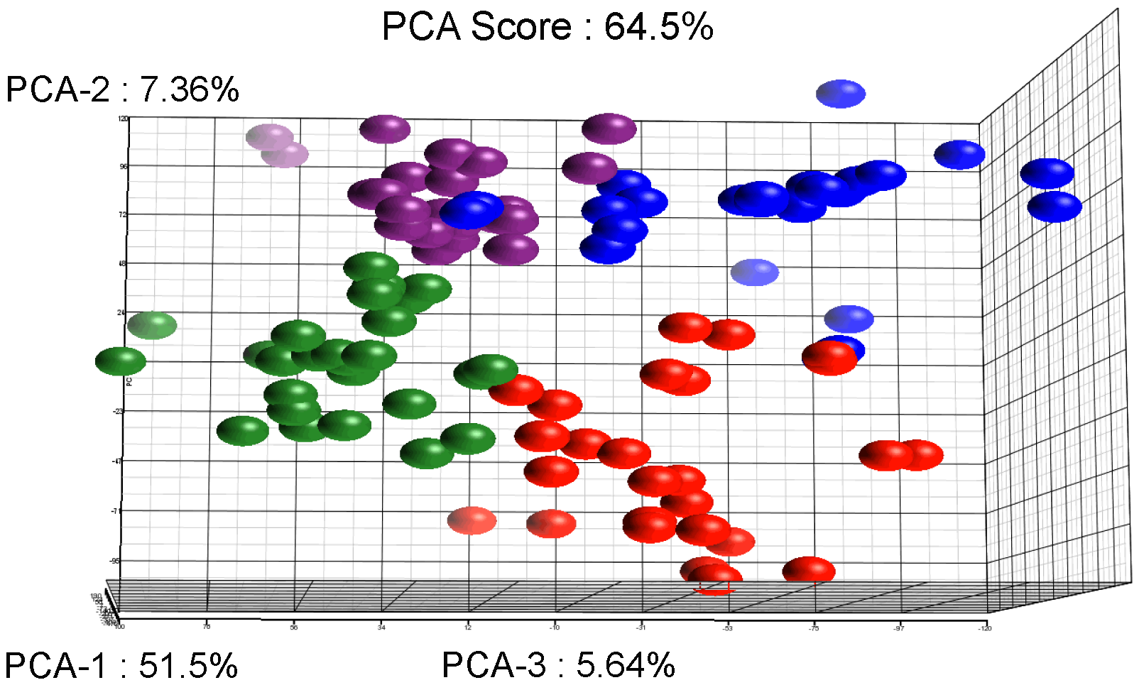 Results of the Principal Component Analysis.