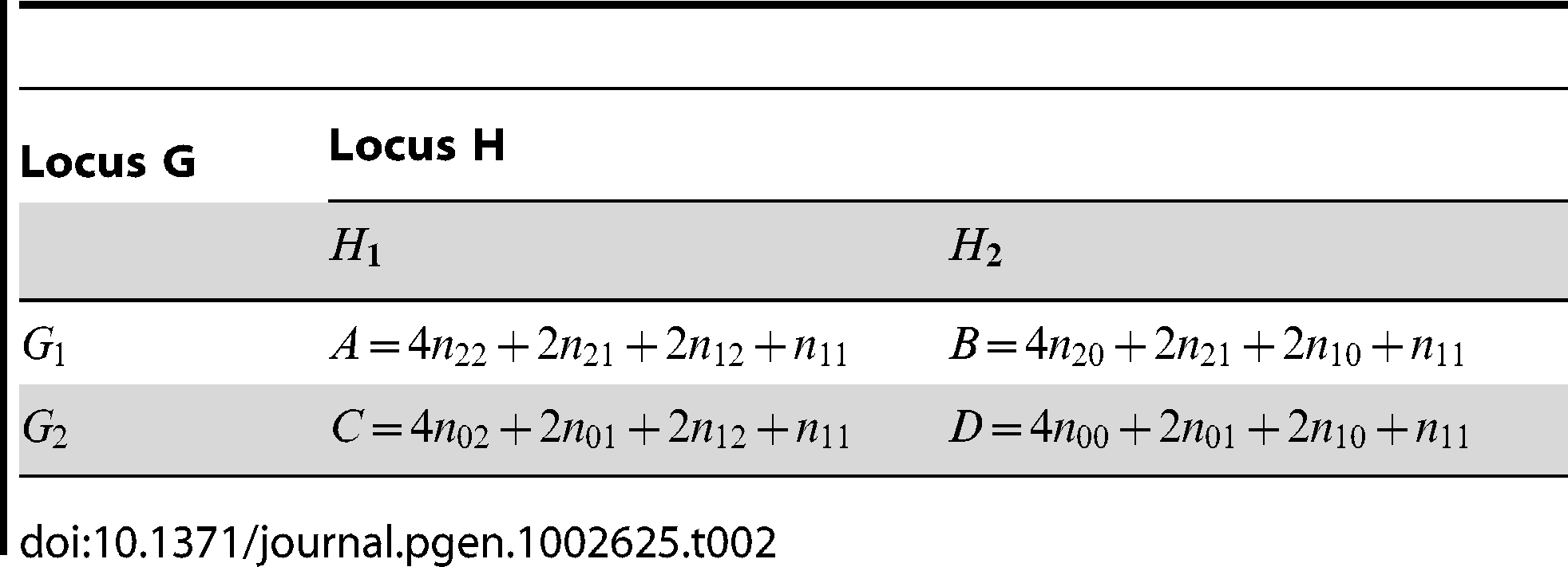 """Allele counts derived from <em class=""""ref"""">Table 1</em>, as calculated by PLINK."""