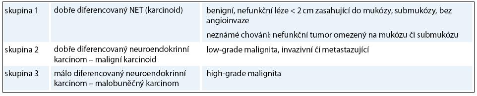 WHO klasifikace neuroendokrinních nádorů.