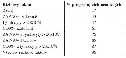 Progrese asymptomatických nemocných s chronickou lymfatickou leukemií podle počtu rizikových faktorů (cytogenetika nehodnocena). Podle: Gardiner et al., 2006 (52).