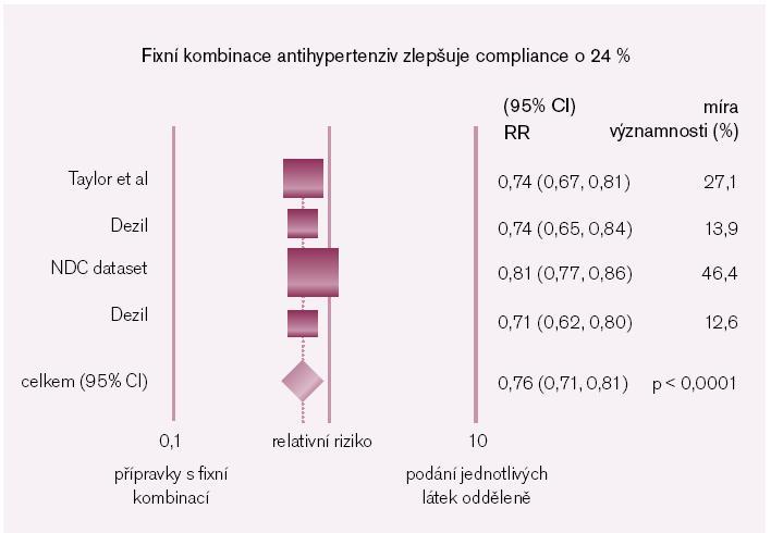 Obr. 3. Zlepšení compliance k antihypertenzní léčbě při použití fixních kombinací. Upraveno podle Bangalore et al [6].