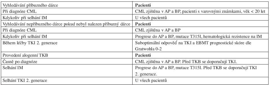 Doporučení pro alogenní transplantaci krvetvorných buněk.