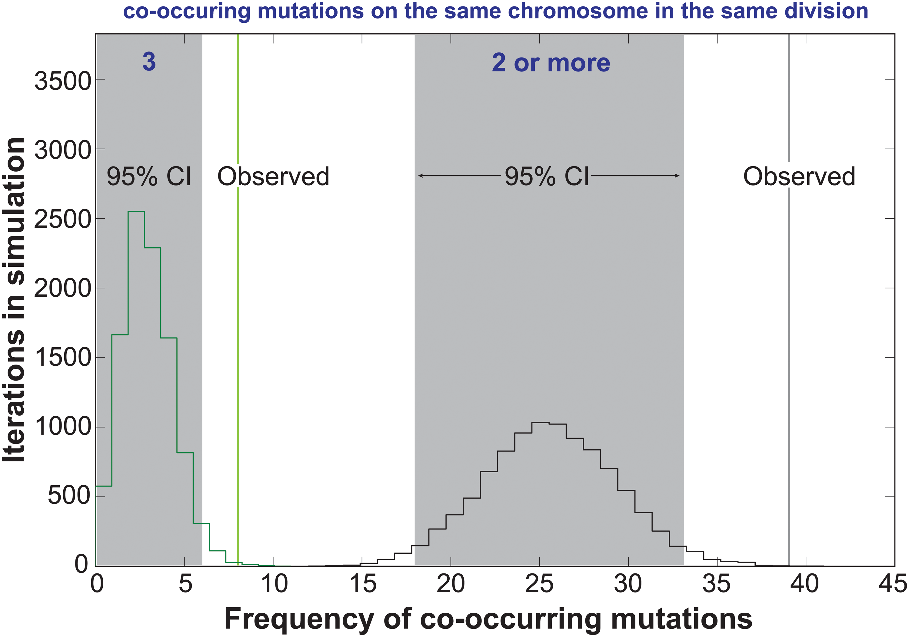 Co-occurrences of mutations in the same chromosome and cell division.