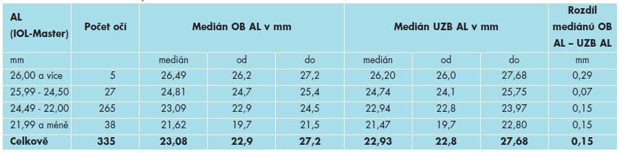 Srovnání mediánů naměřených hodnot metodami OB a UZB